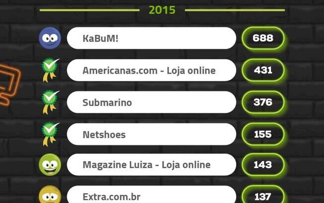 Reclame Aqui mostra o KaBum! como site com mais reclamações na Black Friday de 2015. Compleam a lista as lojas online de Ponto Frio, Casas Bahia, Walmart e o Shoptime