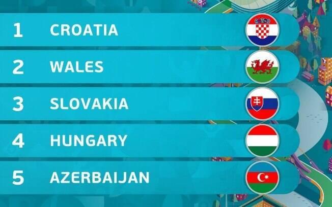 Conheça os times do Grupo E das Eliminatórias da Euro