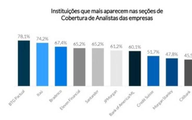 MZ Estudos | Seção Cobertura de Analistas nos sites de relações com investidores