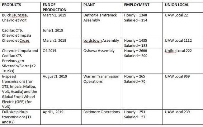 GM vai tirar vários modelos de linha a partir do início de 2019. Um deles será o Chevrolet Cruze