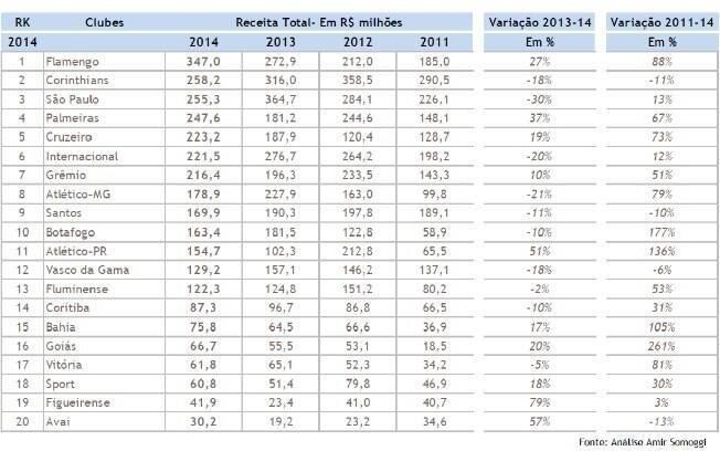 Receita total dos principais clubes do Brasil em 2014