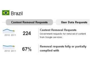 Brasil lidera em pedidos do governo para remover conteúdo, diz Google