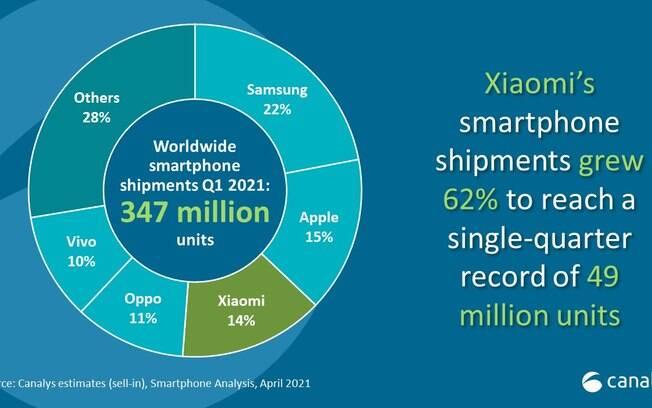 Samsung supera Apple em vendas globais de celulares