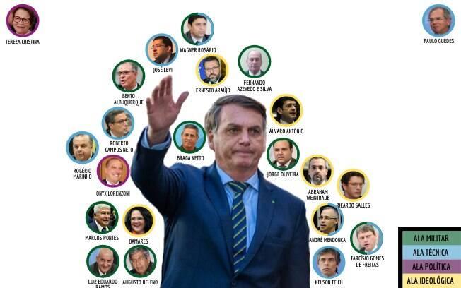 Proximidade de Bolsonaro com seus ministros