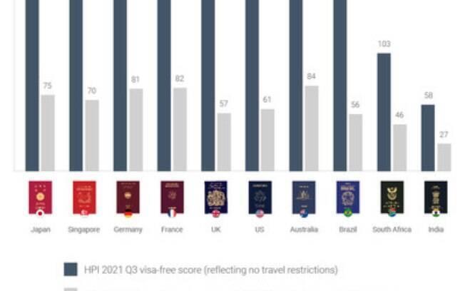 Pandemia continua a minar a força dos passaportes Premium