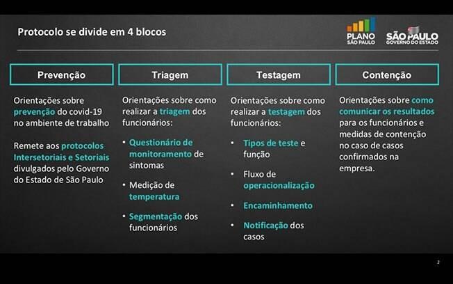 Protocolo é dividido em fases