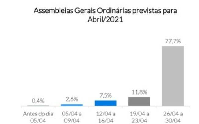 MZ Estudos | Assembleias Gerais Ordinárias 2021 - datas previstas