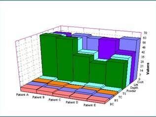 Excel gera gráficos em 3D