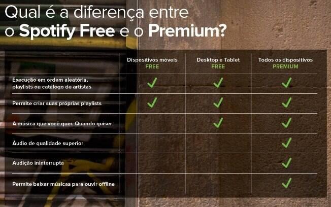 Entenda a diferença do plano Free e do Premium do Spotify
