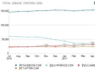 Gráfico apresenta os dados da pesquisa comScore