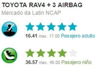 Nota obtida pelo Toyota RAV4 no teste de colisão do Latin NCAP