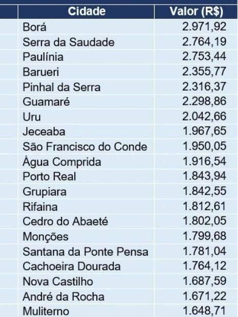 Borá, em São Paulo, é o município que mais gasta com saúde por habitante