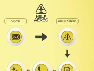 Ferramenta gratuita, 'Help Aéreo', permite que passageiro faça reclamação e facilita acesso à indenização