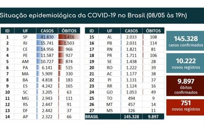 Tabela de mortes e casos confirmados da Covid-19 no dia 8 de maio
