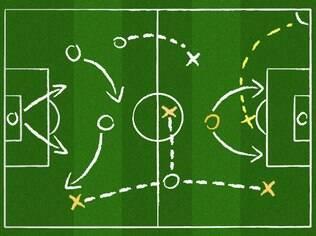 Posições em campo: o ataque e a defesa de um time precisam atuar juntos para ganhar