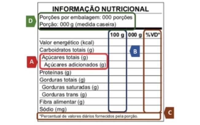 A tabela deverá ficar, em regra, próxima da lista de ingredientes e em superfície contínua, não sendo aceitas quebras. Ela não poderá ser apresentada em áreas encobertas, locais deformados ou regiões de difícil visualização