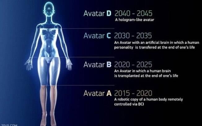Programa 2045 pode trazer a imortalidade os seres humanos