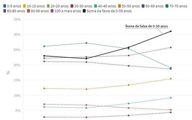Em São Paulo, por exemplo, estima-se que o número de pacientes graves até 50 anos tenha subido de 25% a 35%