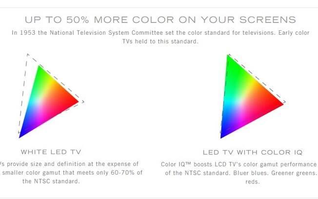 Comparação entre quantidade de cores do padrão NTSC obtidas por TV LED comum (esq.) e TV com ponto quântico (dir.)