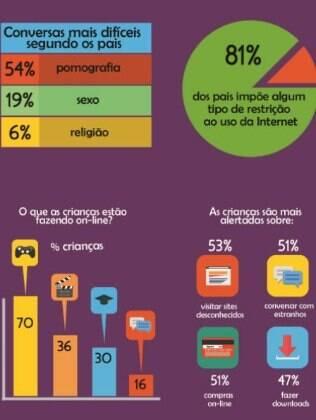 No total foram ouvidos 5.420 pais e 2,5 mil crianças em nove países, entre eles o Brasil