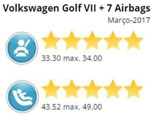Nota obtida pelo Volkswagen Golf no teste de colisão do Latin NCAP