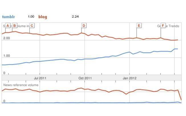 Google Trends mostra crescimento do Tumblr nas buscas do Google