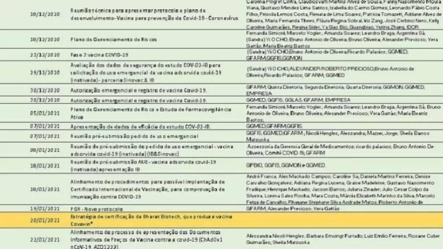 Planilha da Anvisa com representantes de produtores de vacina contra a covid-19. Em amarelo, reunião da Covaxin, com participantes omitidos, no espaço da direita