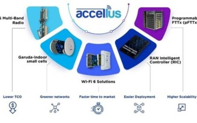 STL lança Accellus - uma solução completa de banda larga de fibra óptica e sem fio 5G