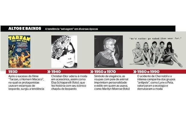 Animal print: do surgimento da tendência de moda em 1930 até as campanhas 'antipele' da década de 80 e 90