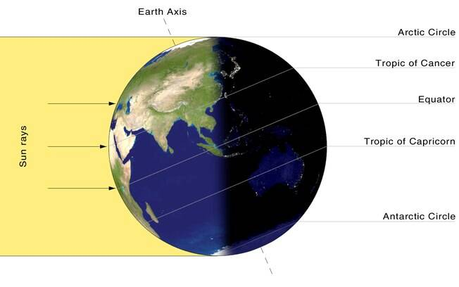 A imagem representa como o solstício de hoje é percebido para os países do Hemisfério Norte, onde o verão começa