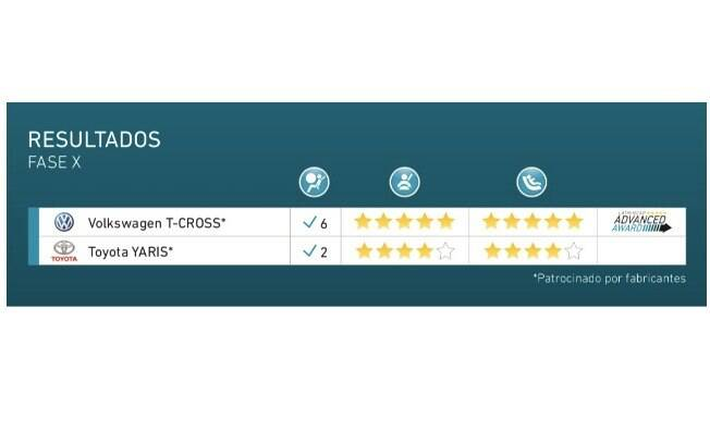 Volkswagen T-Cross ganha o certificado Advanced Award e é a mais nova referência em segurança automotiva