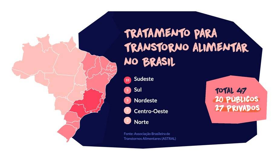 Gráfico de tratamento para transtorno alimentar no Brasil