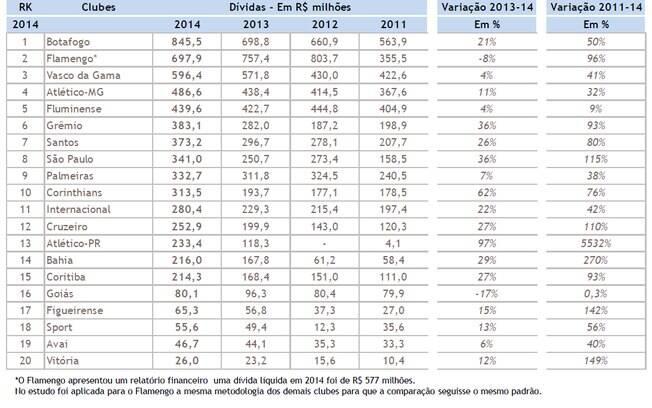 A dívida acumulada dos clubes em 2014