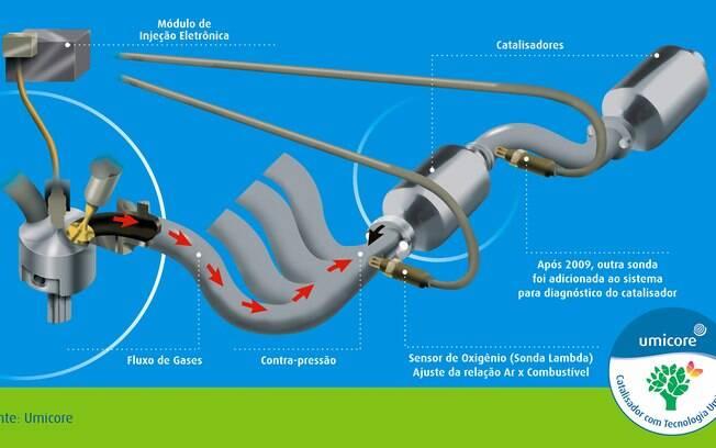 O modulo de injeção: a ilustração mostra como as sondas lambda trabalham junto aos catalisadores para fazer o ajuste da relação ar/combustível