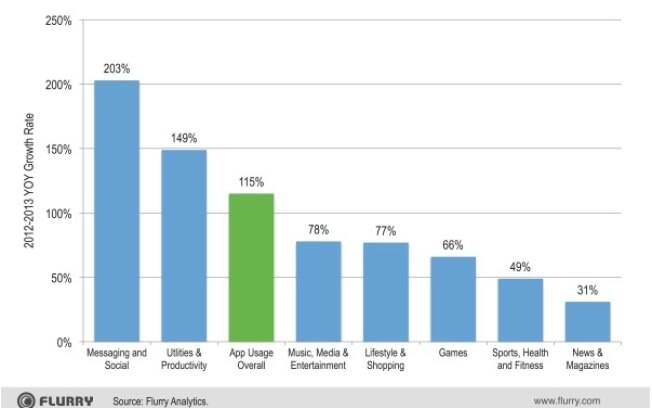 De acordo com a Flurry, houve crescimento em todas as categorias de apps em 2013