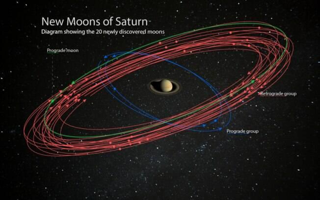 Concepção artística das novas luas descobertas em Saturno