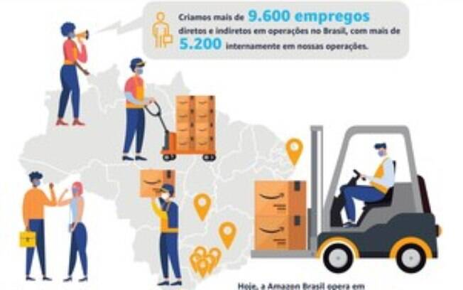 Amazon Brasil cria 1.500 novos empregos por meio da expansão de sua área de Operações