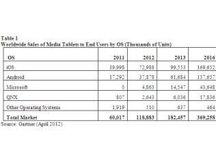 Tablets com Windows se manterão em terceiro lugar em vendas