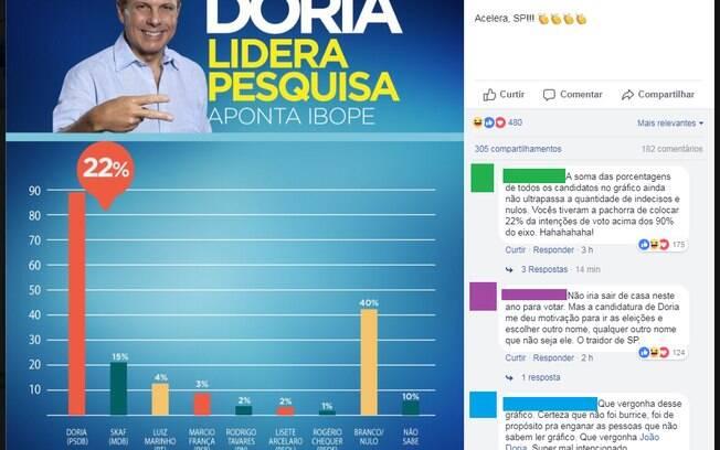 Campanha de Doria divulgou pesquisa com erro gráfico e claro que os criadores de memes não perdoaram