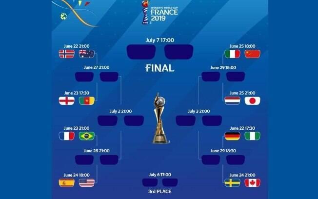 Oitavas de final da Copa do Mundo feminina