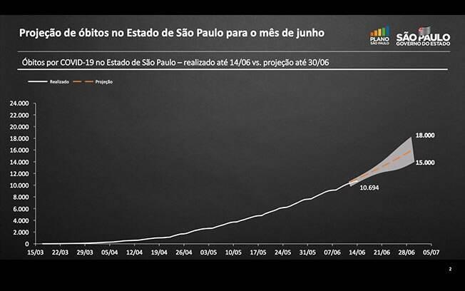 Projeção de óbitos para o mês de junho em São Paulo