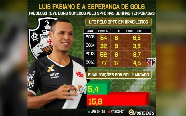 Atacante Luis Fabiano foi contratado para ser o artilheiro do Vasco e é a esperança de 2017