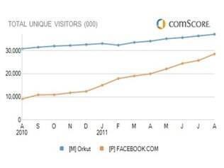 Facebook cresce mais do que o Orkut em um ano, mas ainda não superou visitantes únicos da rede social do Google