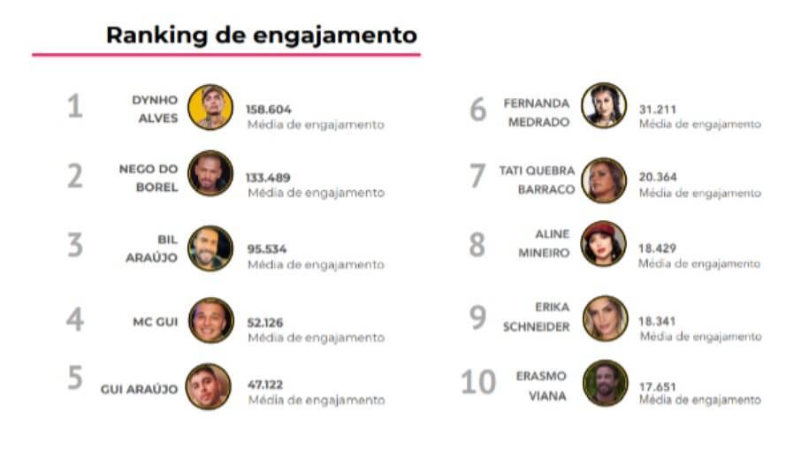 Dynho Alves é o líder em engajamento