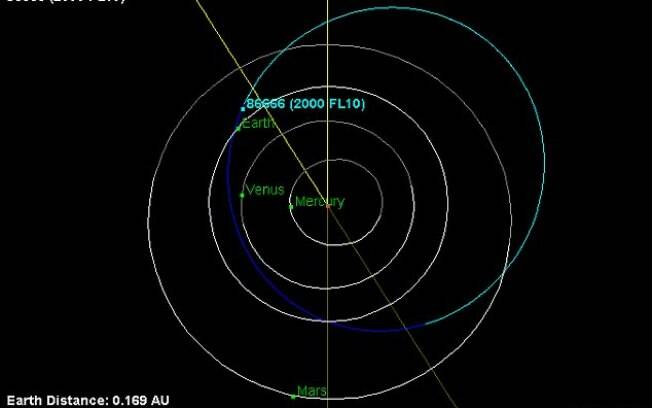 Imagem aponta distância entre asteróide gigante e Terra neste sábado (10)