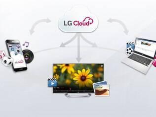 Novo serviço de backup em nuvem da LG disputa mercado com veteranos, como Google e Microsoft