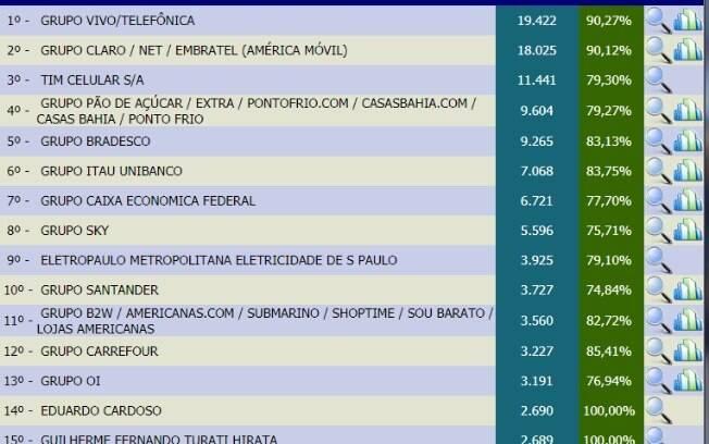Empresas de TV por assinatura lideram ranking de reclamações do Procon-SP