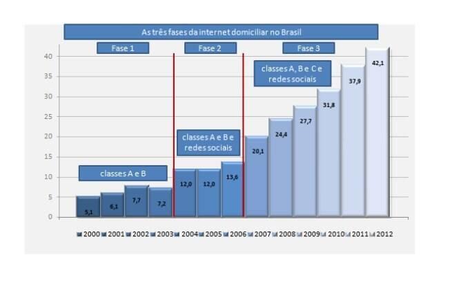 Gráfico do Ibope Nielsen Online mostra evolução do acesso à internet a partir de domicílios no Brasil