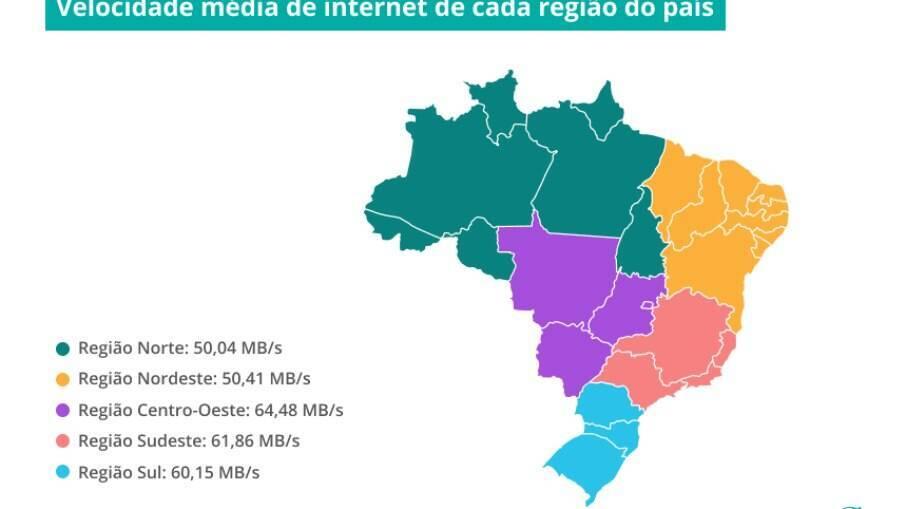 Velocidade média de internet de cada região brasileira