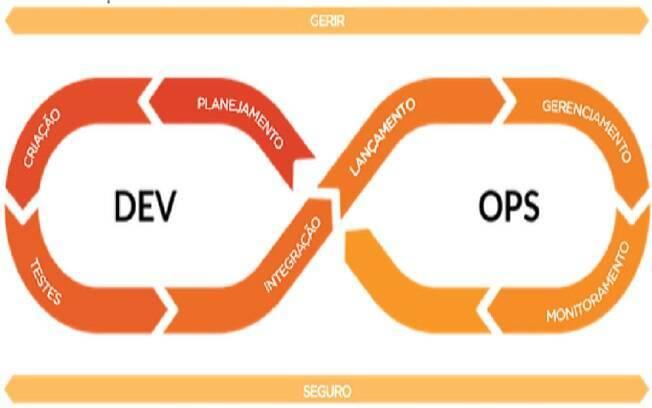 O Gitlab é a única solução de DevOps que contempla todas as etapas de desenvolvimento
